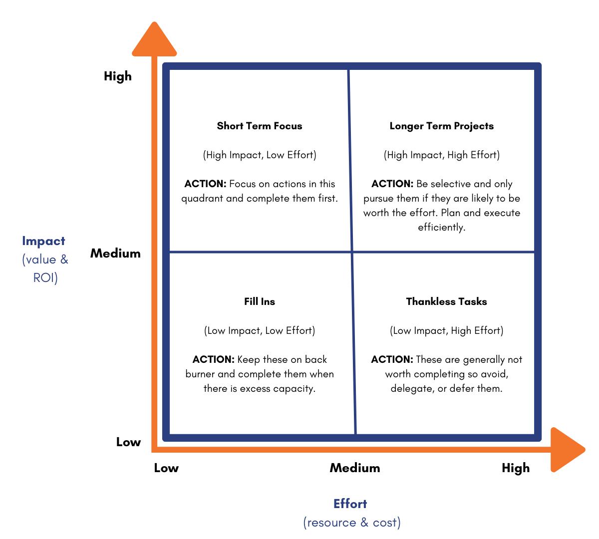 Prioritization-Framework